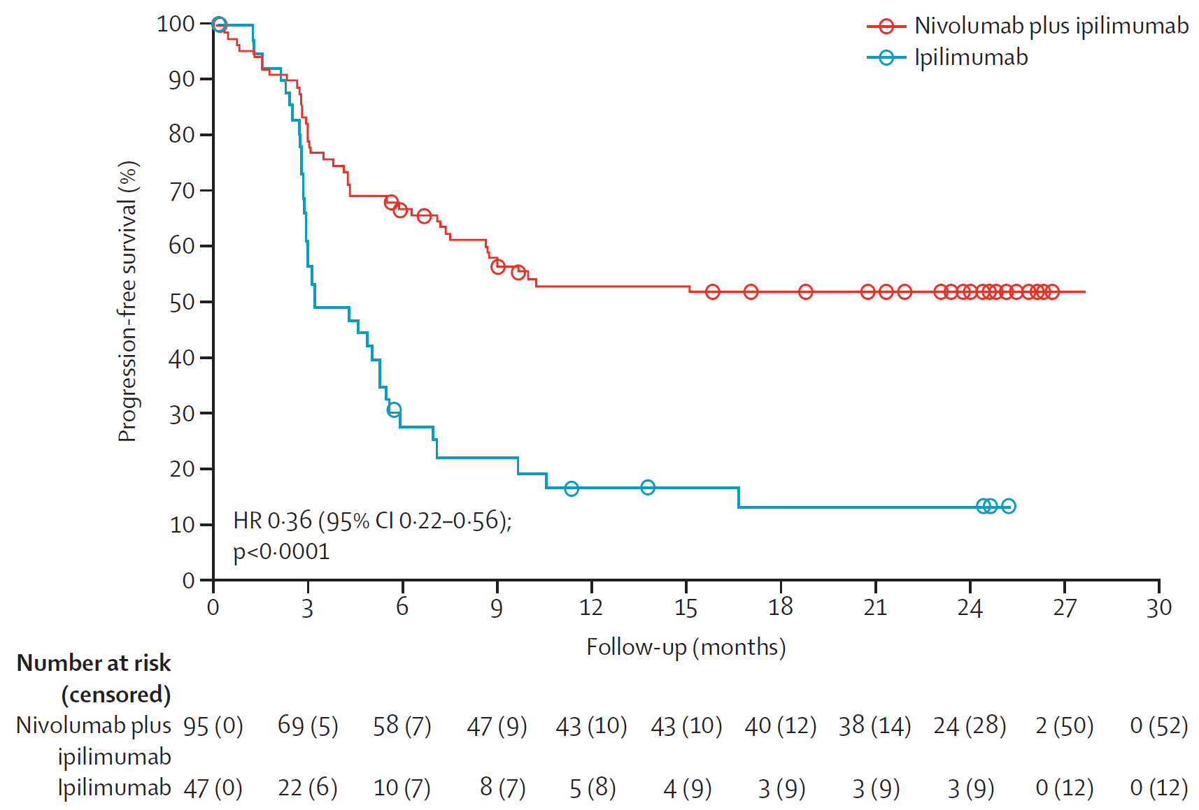Clinical responses of advanced metastatic melanoma patients to immune checkpoint inhibitor therapy.